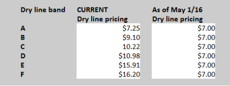 Dry line table.png
