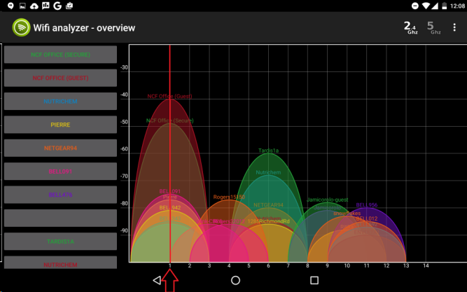 WiFi Analyzer by Web Provider - Overview Page